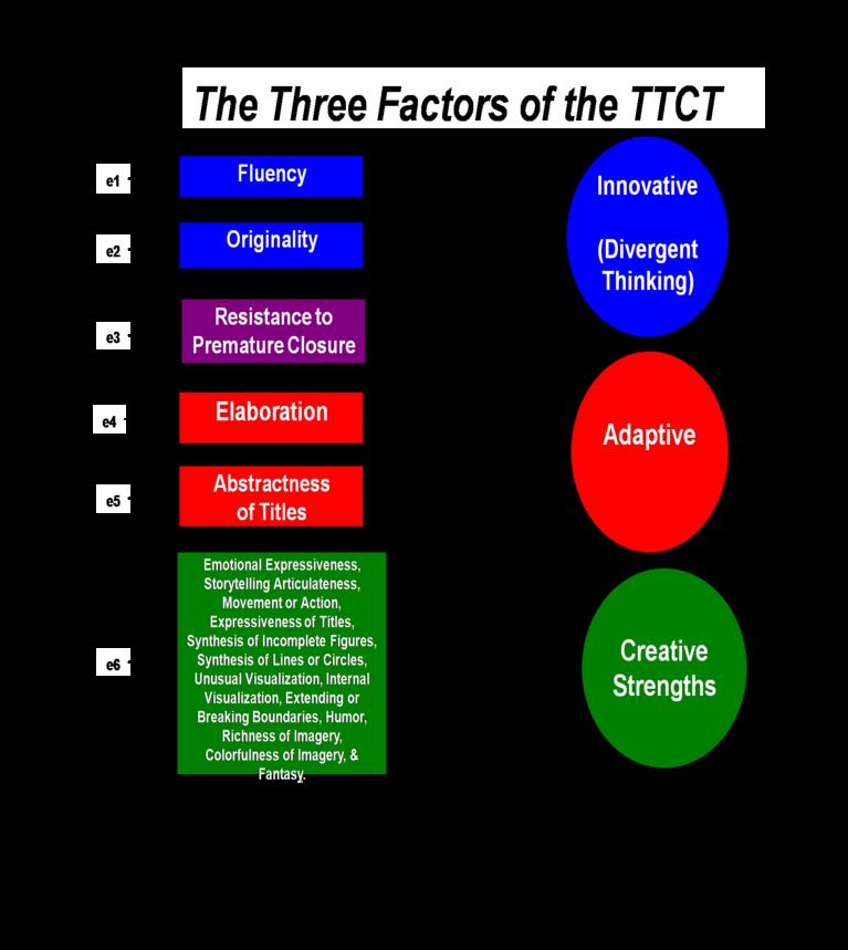Torrance_test-Factors