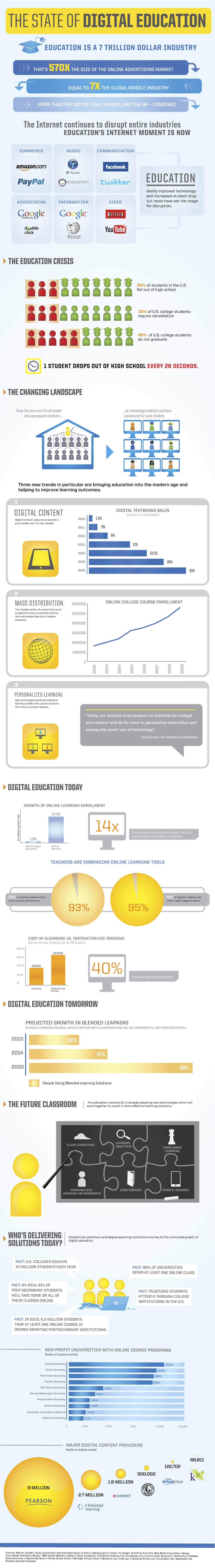 EdTech Infographic