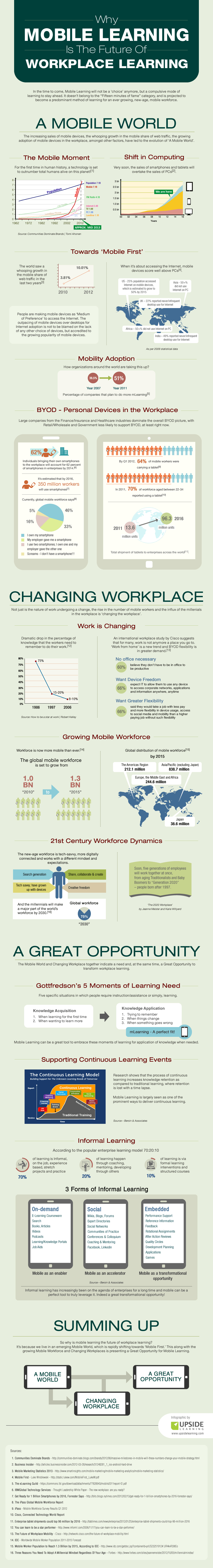 why-mobile-learning-is-the-future-of-workplace-learning