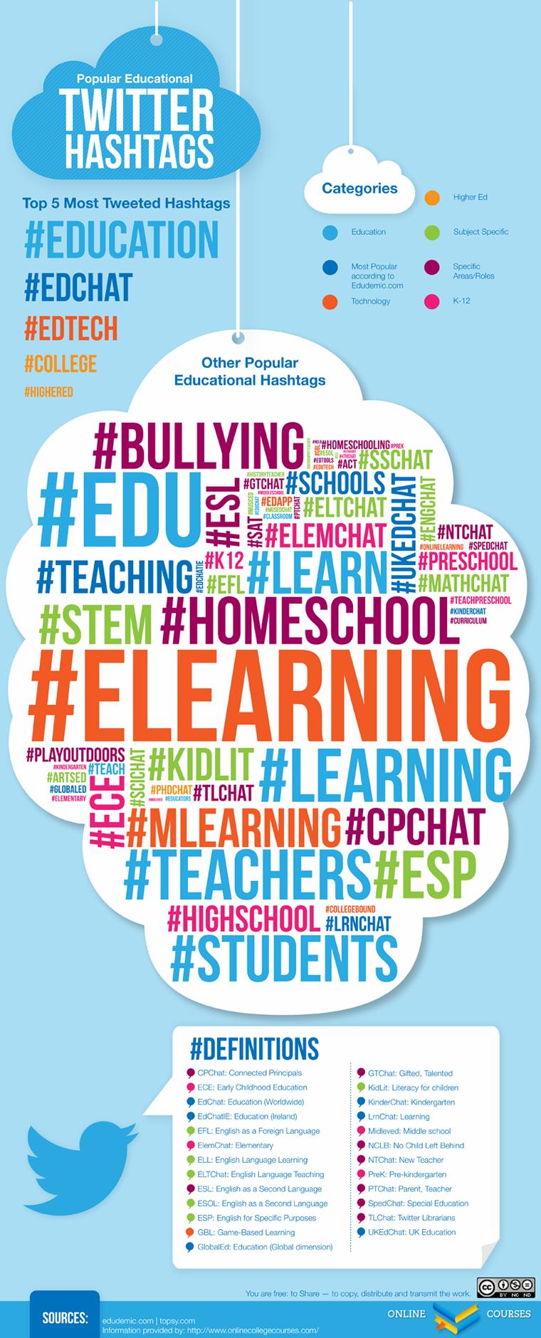 popular-educational-twitter-hashtags-760