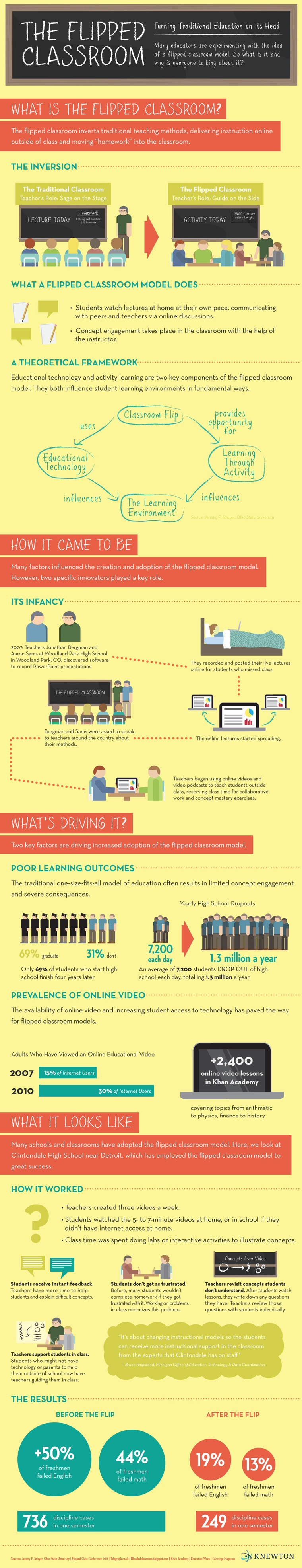 Flipped Classroom in College