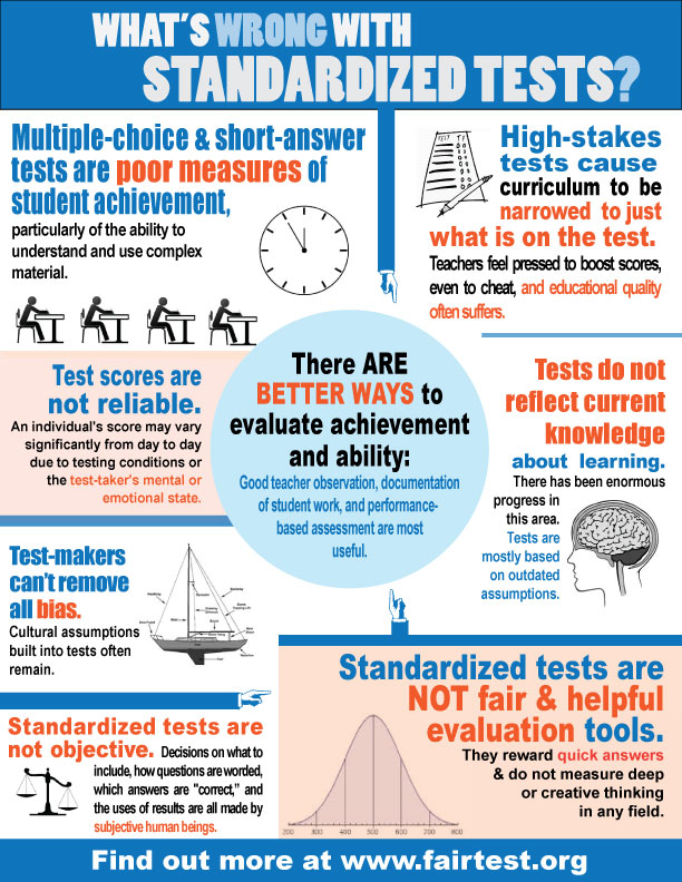 whats-wrong-w-standardized-tests-infographic