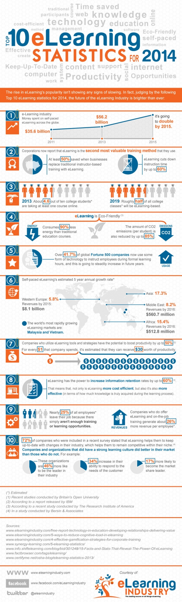 eLearning Statistics for 2014