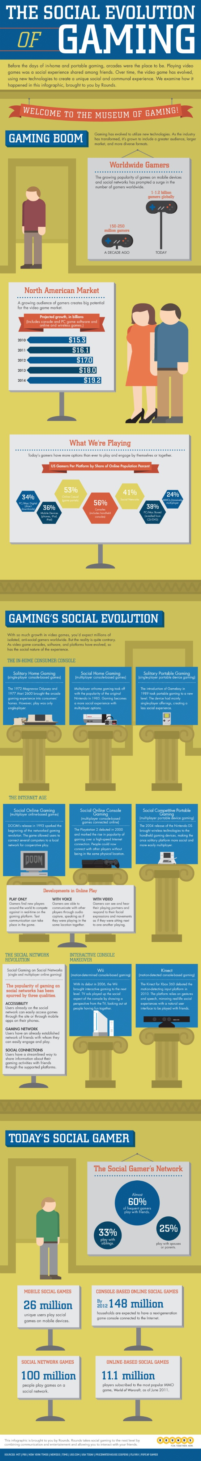 The-Evolution-Of-Social-Gaming-infographic