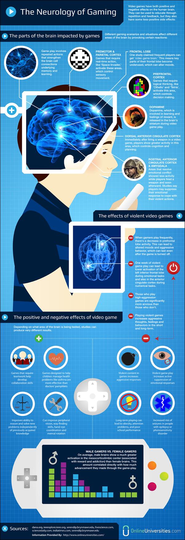 TheNeurologyofGaming-infographic