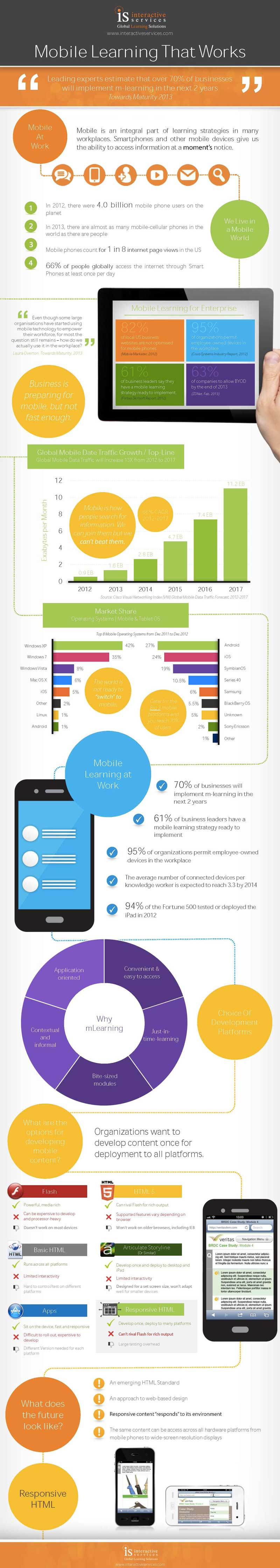 click for infographic on mlearning