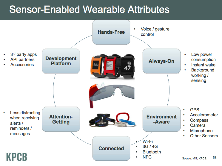 sensor-enabled wearable technology