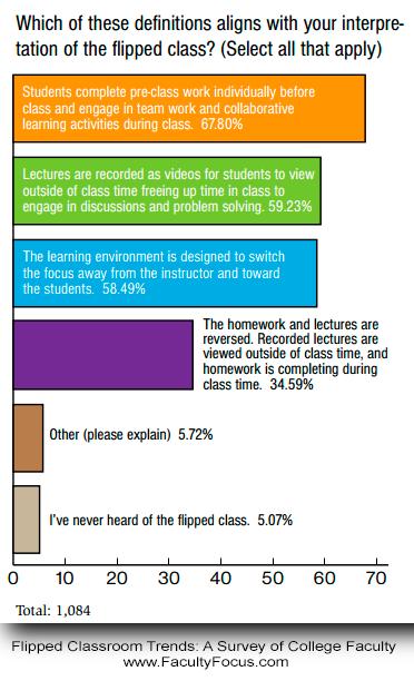 flipped-class-higher-ed
