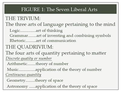 liberal-arts-fig1