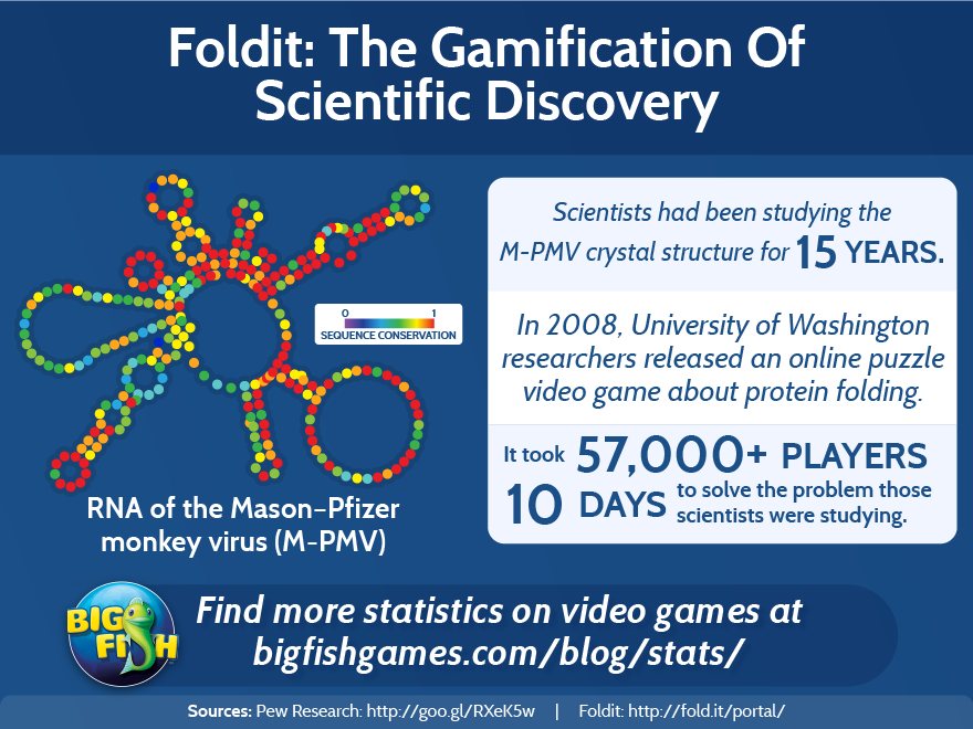 gamification-of-scientific-discovery
