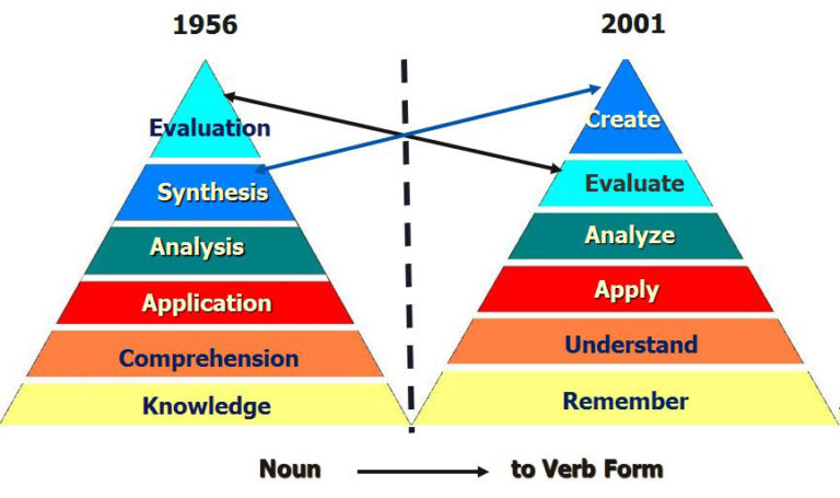IMAGE COMPARISON: Changes in Blooms Taxonomy 1956 to 2001